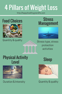 4 pillars of weight loss, food choices, stress management, physical activity, sleep